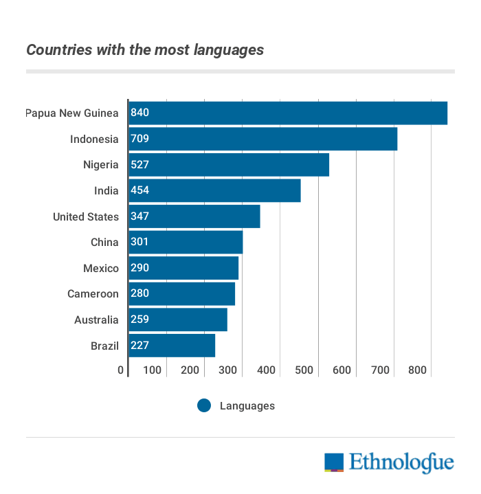How Many Languages Are There In The World Ethnologue - Languages spoken by country
