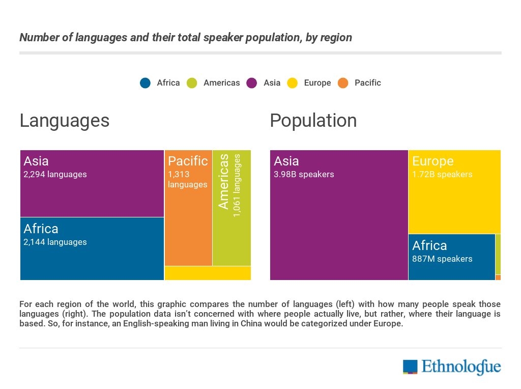 How Many Languages Are There In The World Ethnologue - List of most spoken languages